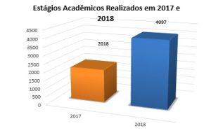 Estágios Acadêmicos