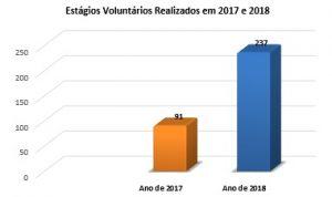 Estágios Voluntários